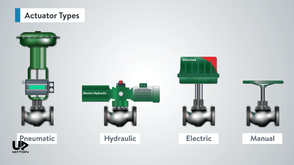 Control Valve Actuator Types
