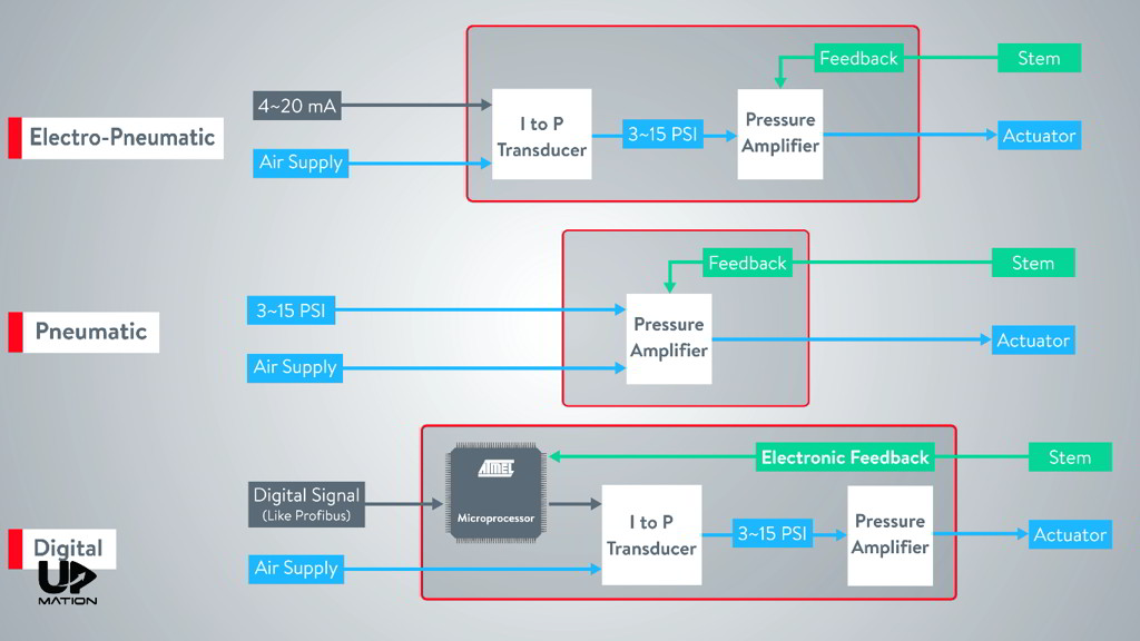 Control Valve Positioner Types