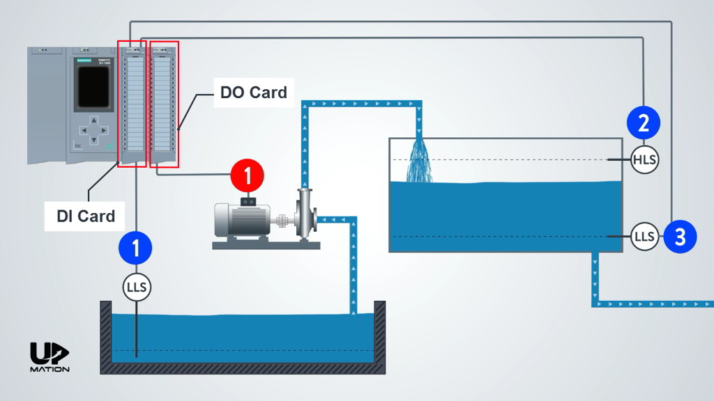 Estimating the Required PLC Cards