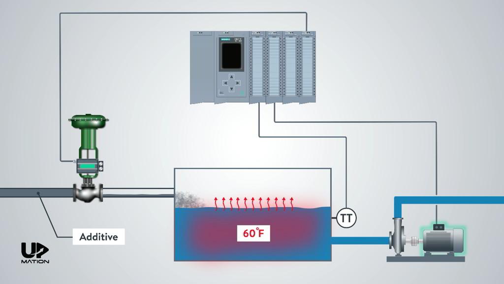 How Control Valve Positioner Works
