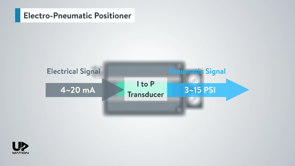How Electro-Pneumatic Positioner Works