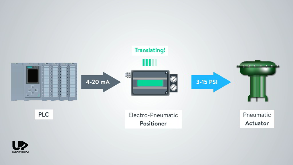 Positioner Converts the 4-20mA Signal to Air Pressure