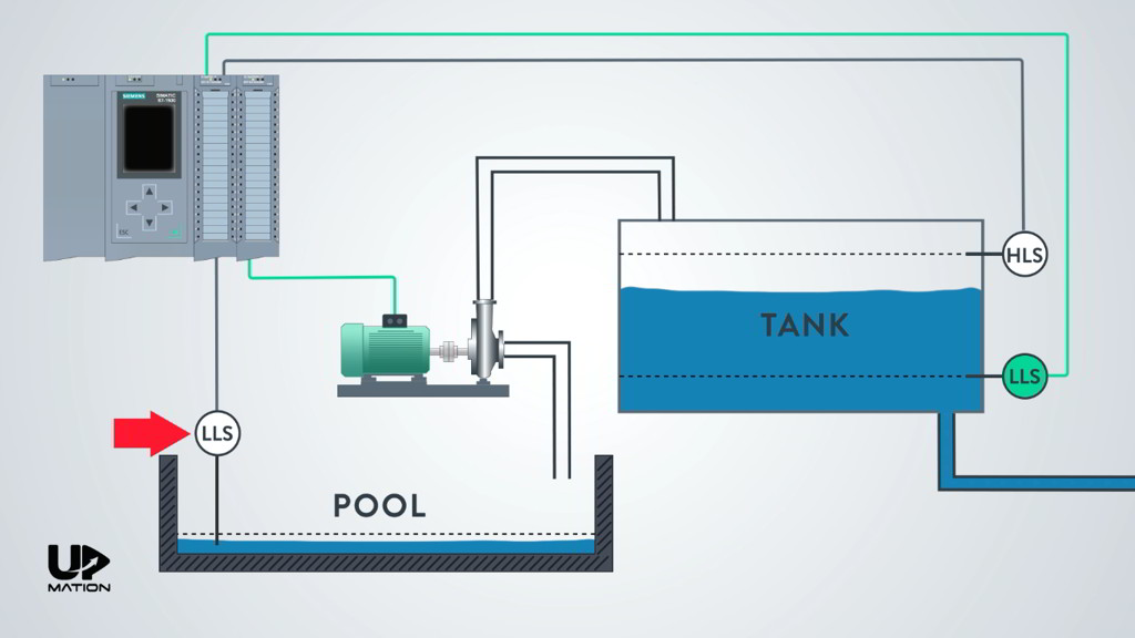 Understanding the Process Function Before PLC Programming_Low Level Switch of the Pool